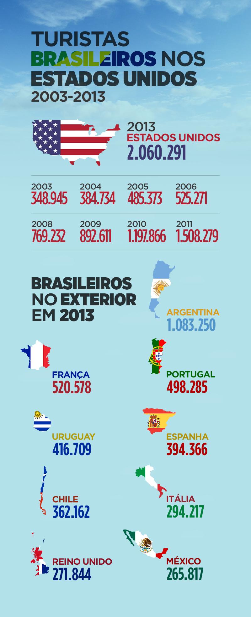 Eua s o o destino favorito de turistas brasileiros conselho federal parlamentar for Batepapo uol com br brasileiros no exterior