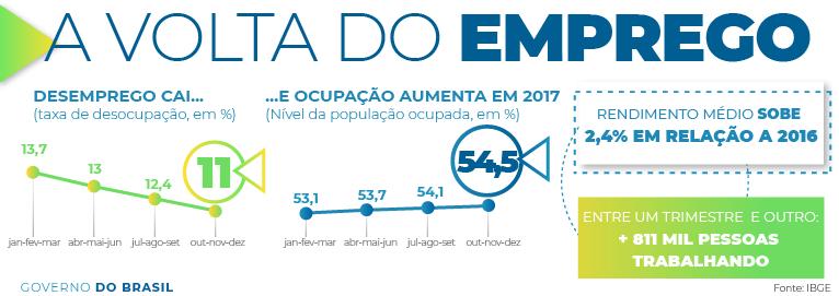 Resultado de imagem para Taxa de desemprego no Brasil cai para 11,8%